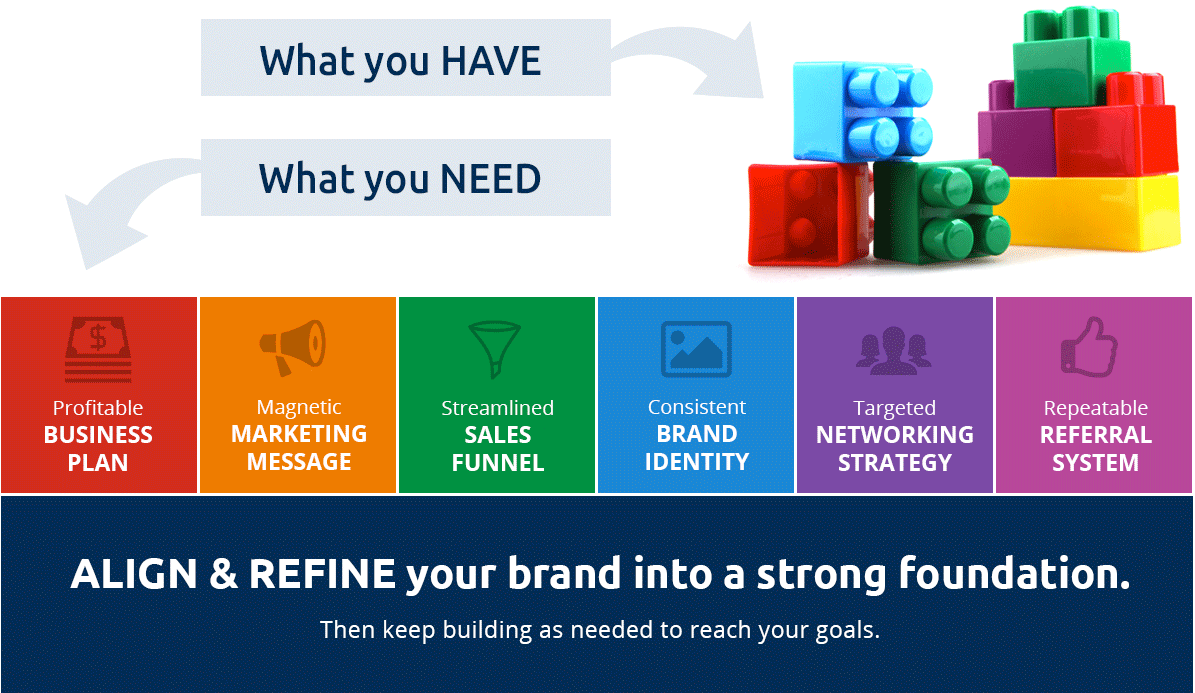 ALIGN & REFINE your brand into a strong foundation